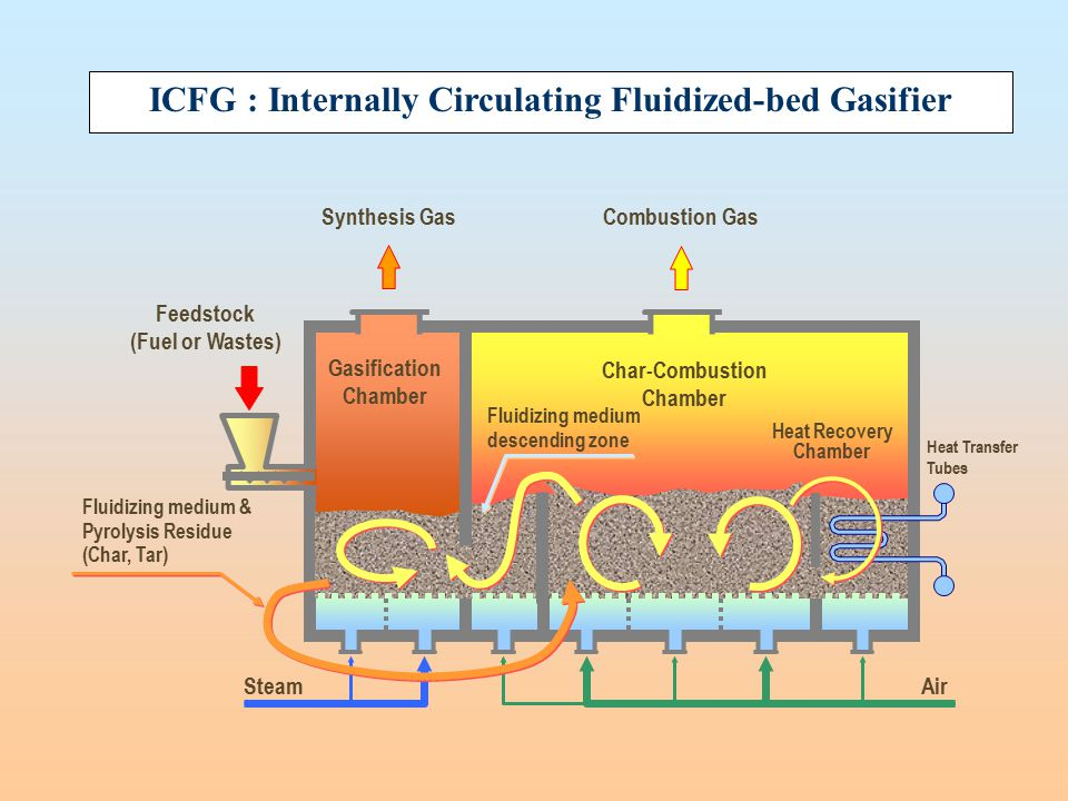 ICFG : Internally Circulating Fluidized-bed Gasifier Synthesis GasCombustion Gas Gasification Chamber Char-Combustion Chamber Fluidizing medium descen