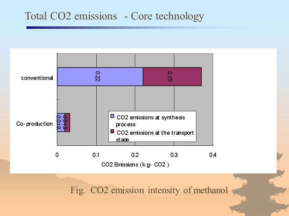 Total CO2 emissions - Core technology Fig. CO2 emission intensity of methanol