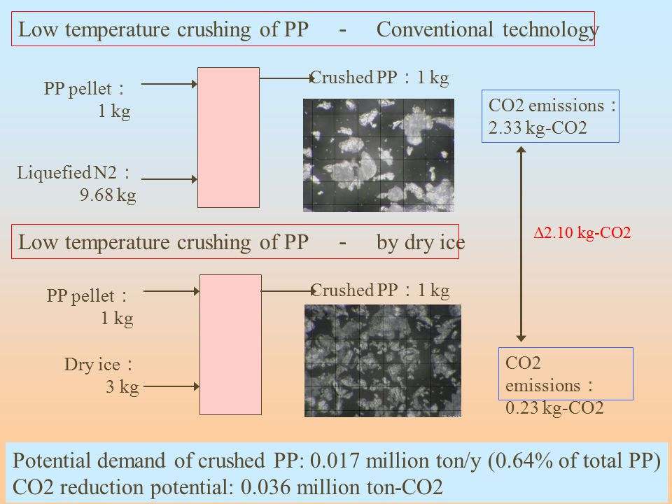 Low temperature crushing of PP - Conventional technology Low temperature crushing of PP - by dry ice PP pellet : 1 kg Liquefied N2 : 9.68 kg Crushed P