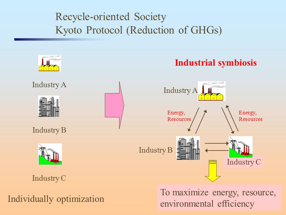 To maximize energy, resource, environmental efficiency Recycle-oriented Society Kyoto Protocol (Reduction of GHGs) Industrial symbiosis Individually o
