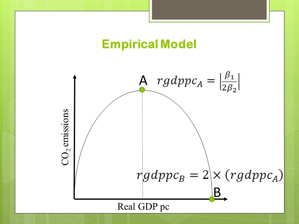 Empirical Model CO 2 emissions A B Real GDP pc