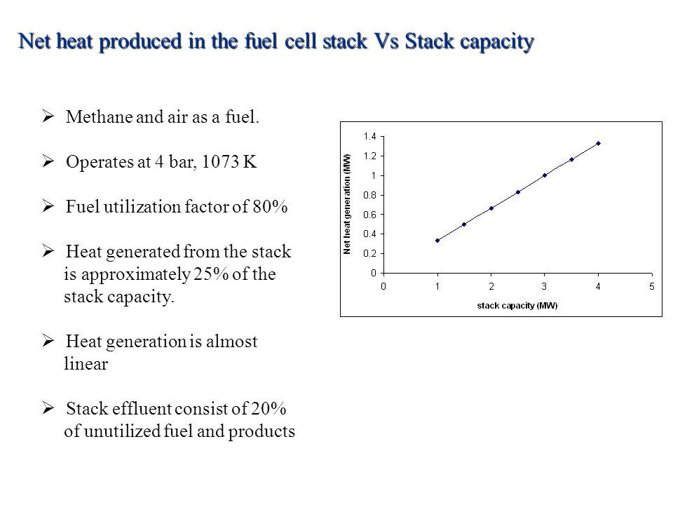 Net heat produced in the fuel cell stack Vs Stack capacity  Methane and air as a fuel.  Operates at 4 bar, 1073 K  Fuel utilization factor of 80% 