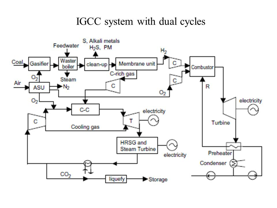 IGCC system with steam injected H2/O2 cycle and CO2 recovery.