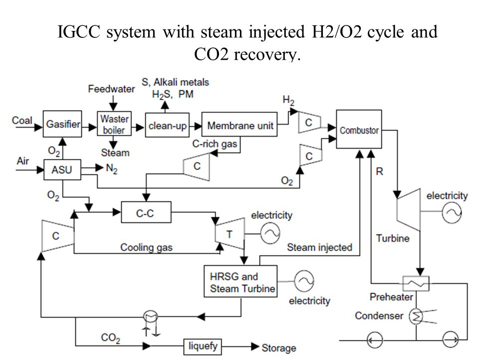 Variation of power with steam injection coefficient (R S )