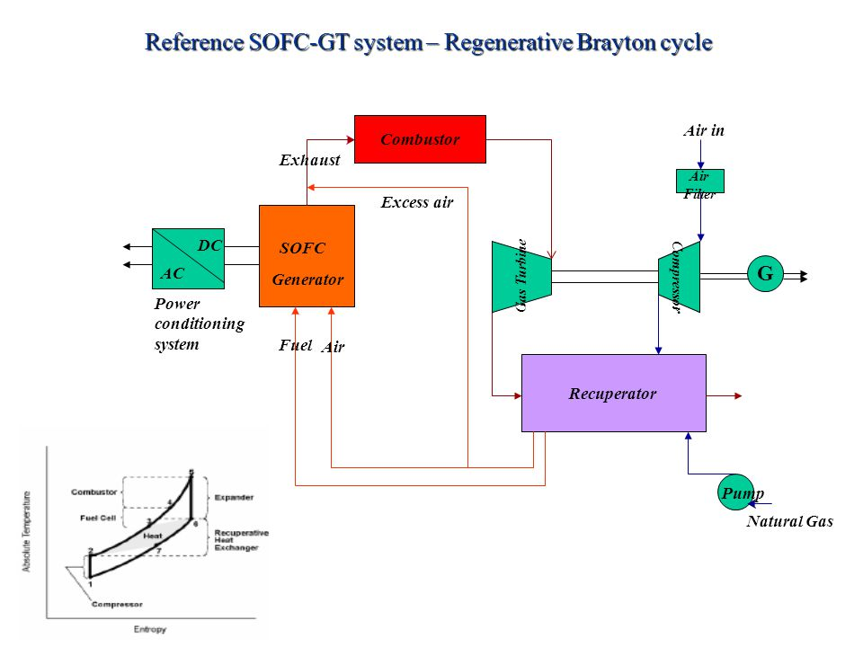 Reference SOFC-GT system – Regenerative Brayton cycle SOFC Generator DC AC Power conditioning system Combustor Recuperator Air Filter Pump G Natural G