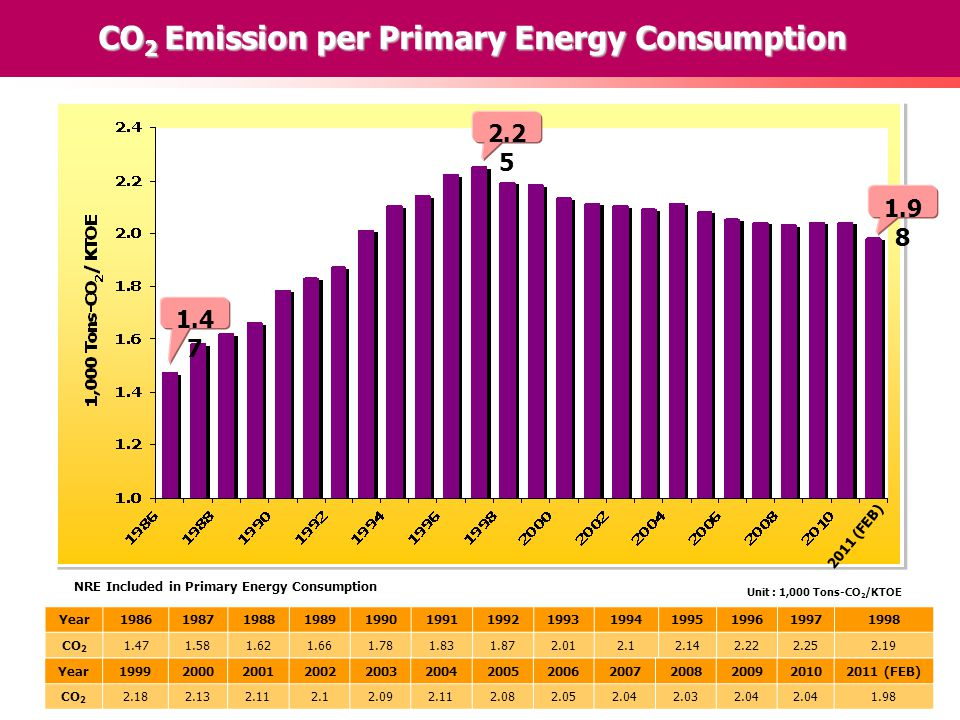 CO 2 Emission per Primary Energy Consumption Unit : 1,000 Tons-CO 2 /KTOE 1.4 7 2.2 5 1.9 8 2011 (FEB) Year1986198719881989199019911992199319941995199619971998 CO 2 1.471.581.621.661.781.831.872.012.12.142.222.252.19 Year1999200020012002200320042005200620072008200920102011 (FEB) CO 2 2.182.132.112.12.092.112.082.052.042.032.04 1.98 NRE Included in Primary Energy Consumption