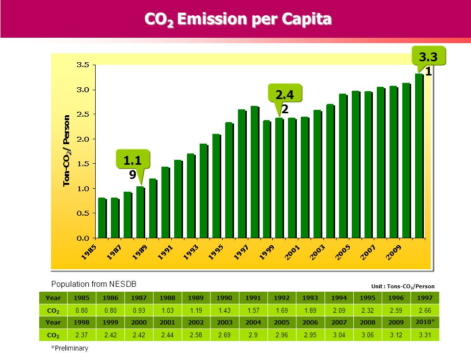 Unit : Tons-CO 2 /Person 1.1 9 2.4 2 3.3 1 CO 2 Emission per Capita Population from NESDB Year1985198619871988198919901991199219931994199519961997 CO 2 0.80 0.931.031.191.431.571.691.892.092.322.592.66 Year199819992000200120022003200420052006200720082009 2010* CO 2 2.372.42 2.442.582.692.92.962.953.043.063.123.31 *Preliminary