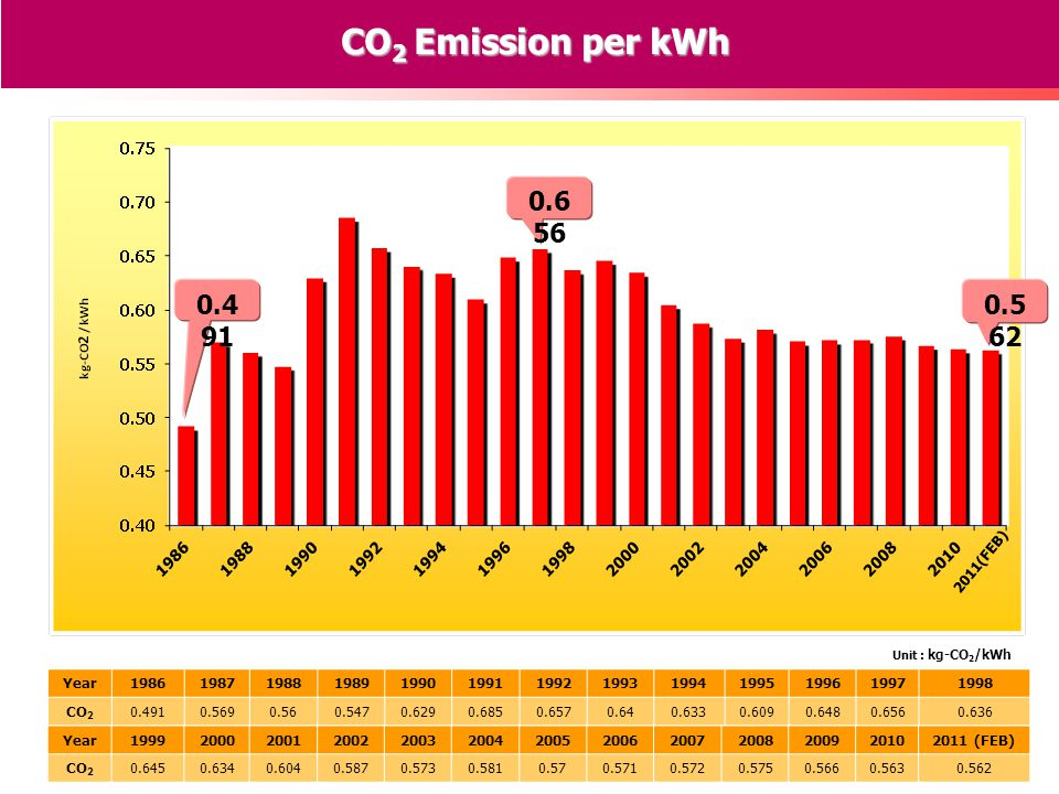 0.4 91 CO 2 Emission per kWh Unit : kg-CO 2 /kWh 0.6 56 0.5 62 Year1986198719881989199019911992199319941995199619971998 CO 2 0.4910.5690.560.5470.6290.6850.6570.640.6330.6090.6480.6560.636 Year1999200020012002200320042005200620072008200920102011 (FEB) CO 2 0.6450.6340.6040.5870.5730.5810.570.5710.5720.5750.5660.5630.562 2011(FEB)