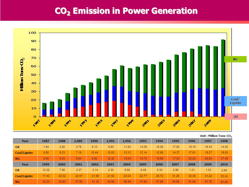 CO 2 Emission in Power Generation Year 198719881,98919901,9911,992199319941995199619971998 Oil 1.84 2.52 3.78 8.10 9.90 11.63 14.09 16.06 17.62 19.19 16.43 14.00 Coal/Lignite 6.60 6.23 7.15 10.44 12.53 13.13 12.14 12.85 14.37 17.51 19.27 16.53 NG 8.06 9.63 9.84 9.62 12.32 13.04 14.73 16.65 17.03 20.20 25.54 27.45 Year 199920002001200220032004200520062007200820092010 Oil 12.02 7.56 2.37 2.14 2.30 5.58 6.49 6.33 2.95 1.21 1.03 0.99 Coal/Lignite 17.40 20.32 22.57 21.98 21.92 23.04 22.77 26.72 31.28 32.38 31.22 33.16 NG 30.24 34.53 37.80 41.15 43.66 45.49 47.64 47.98 49.85 51.64 51.76 57.99 Oil Coal/Lignite NG Unit : Million Tons-CO 2