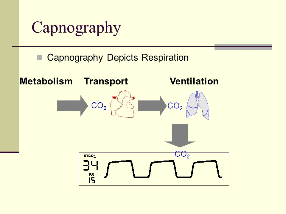 Capnography Hyperventilation - Decrease in ETCO 2 Possible Causes:  Increase in respiratory rate  Increase in tidal volume  Decrease in metabolic rate  Fall in body temperature