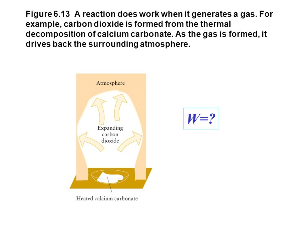 Figure 6.13 A reaction does work when it generates a gas. For example, carbon dioxide is formed from the thermal decomposition of calcium carbonate. A