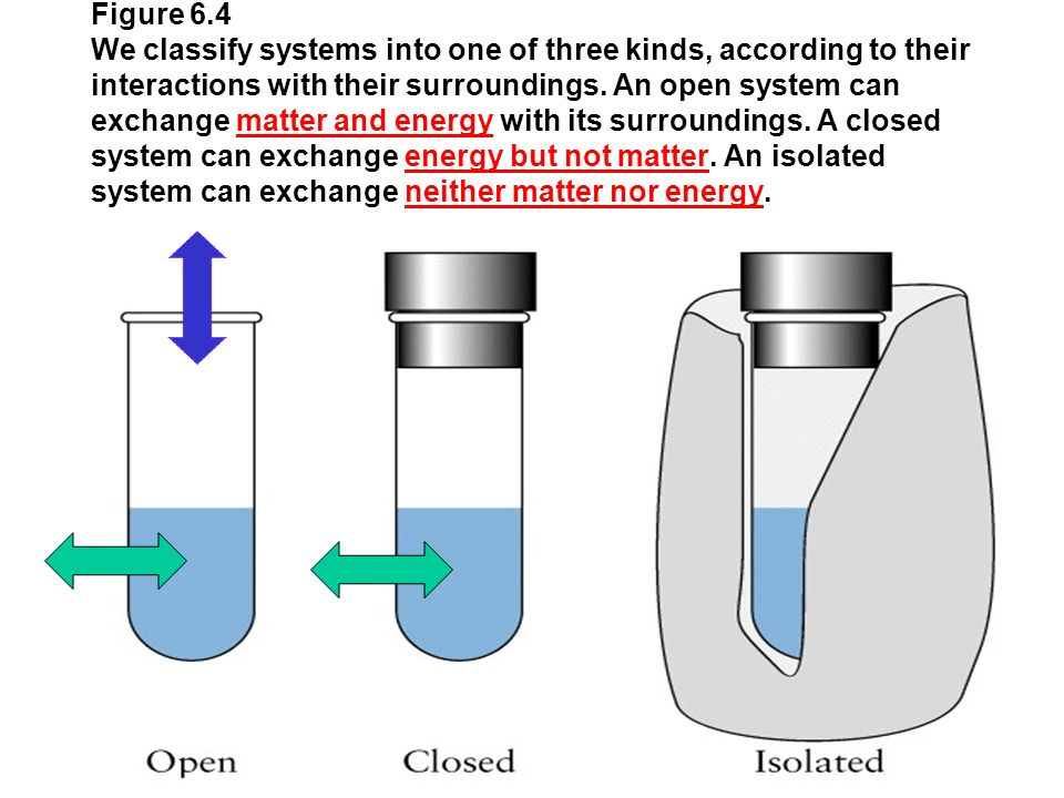 Figure 6.4 We classify systems into one of three kinds, according to their interactions with their surroundings. An open system can exchange matter an