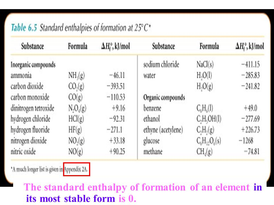 The standard enthalpy of formation of an element in its most stable form is 0.