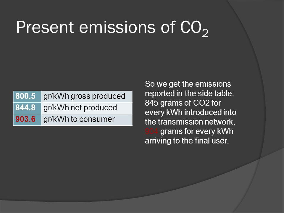 Present emissions of CO 2 800.5gr/kWh gross produced 844.8gr/kWh net produced 903.6gr/kWh to consumer So we get the emissions reported in the side tab