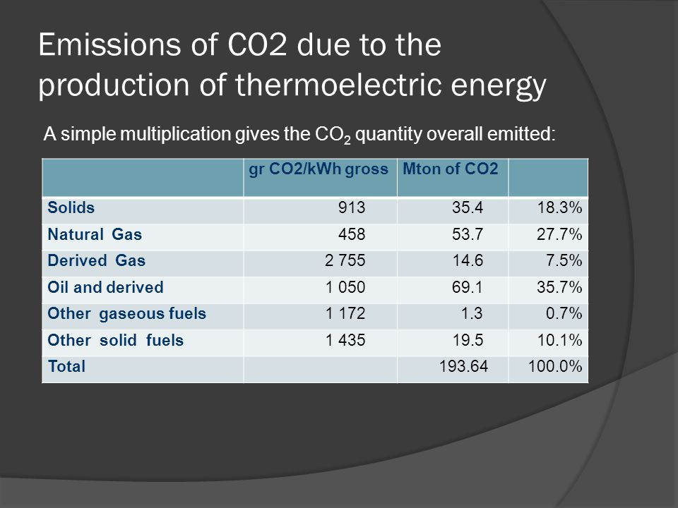 Emissions of CO2 due to the production of thermoelectric energy A simple multiplication gives the CO 2 quantity overall emitted: gr CO2/kWh grossMton of CO2 Solids 913 35.418.3% Natural Gas 458 53.727.7% Derived Gas 2 755 14.67.5% Oil and derived 1 050 69.135.7% Other gaseous fuels 1 172 1.30.7% Other solid fuels 1 435 19.510.1% Total 193.64100.0%