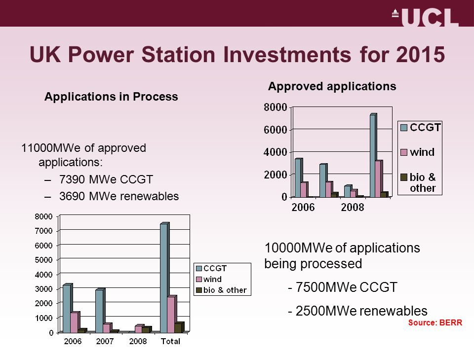 UK Power Station Investments for 2015 11000MWe of approved applications: –7390 MWe CCGT –3690 MWe renewables 10000MWe of applications being processed - 7500MWe CCGT - 2500MWe renewables Approved applications Source: BERR Applications in Process