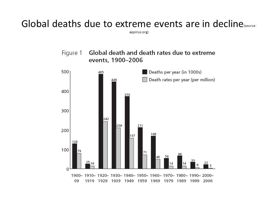 Global deaths due to extreme events are in decline (source: appinys.org)