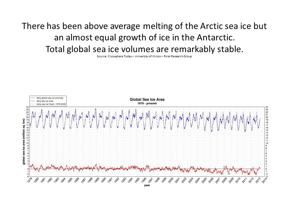 There has been above average melting of the Arctic sea ice but an almost equal growth of ice in the Antarctic.