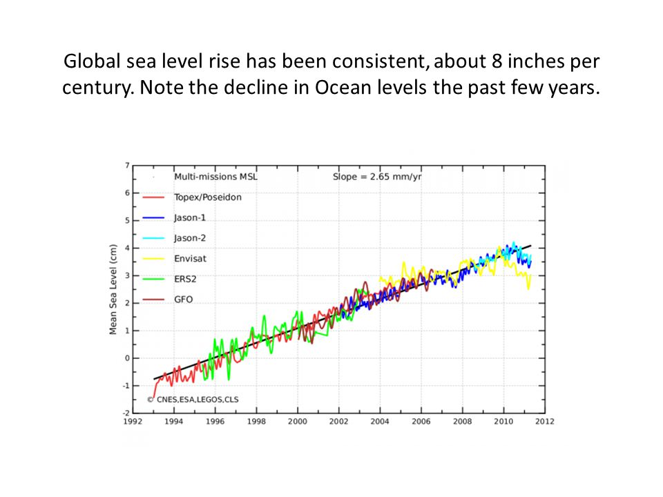 Global sea level rise has been consistent, about 8 inches per century.