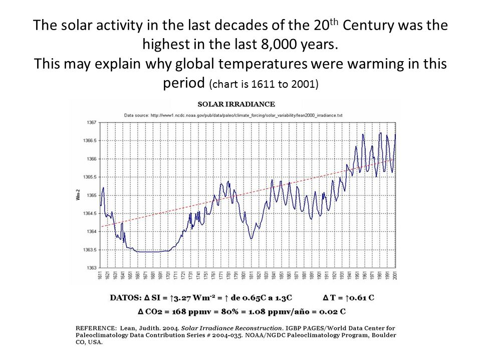 The solar activity in the last decades of the 20 th Century was the highest in the last 8,000 years.