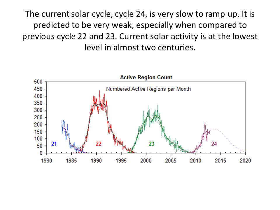 The current solar cycle, cycle 24, is very slow to ramp up.