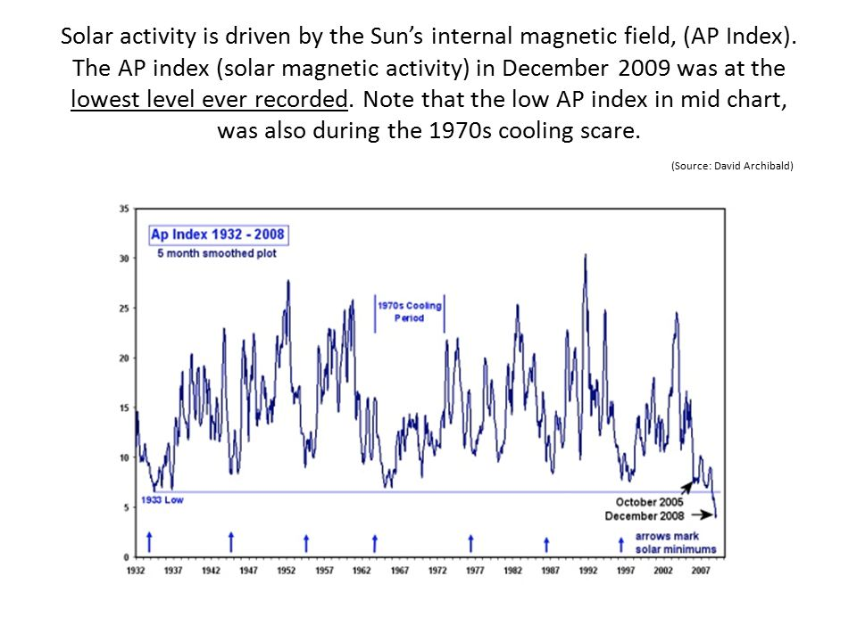 Solar activity is driven by the Sun's internal magnetic field, (AP Index).