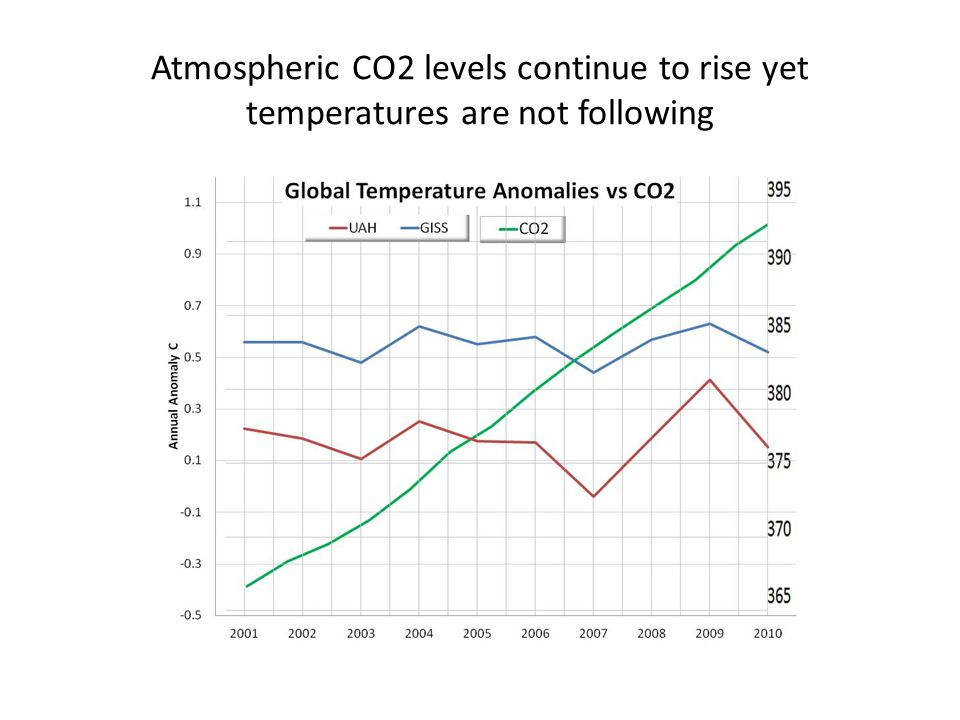 Atmospheric CO2 levels continue to rise yet temperatures are not following