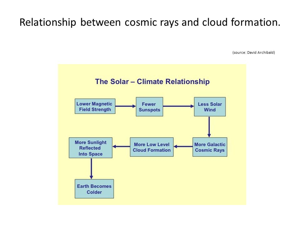 Relationship between cosmic rays and cloud formation. (source: David Archibald)