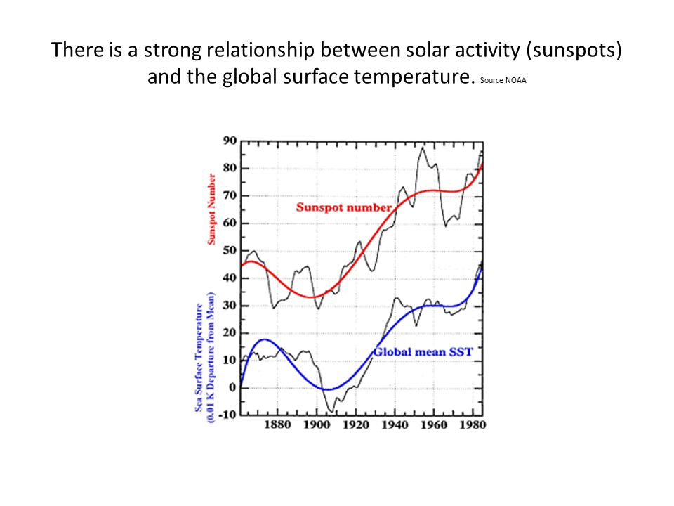 There is a strong relationship between solar activity (sunspots) and the global surface temperature.