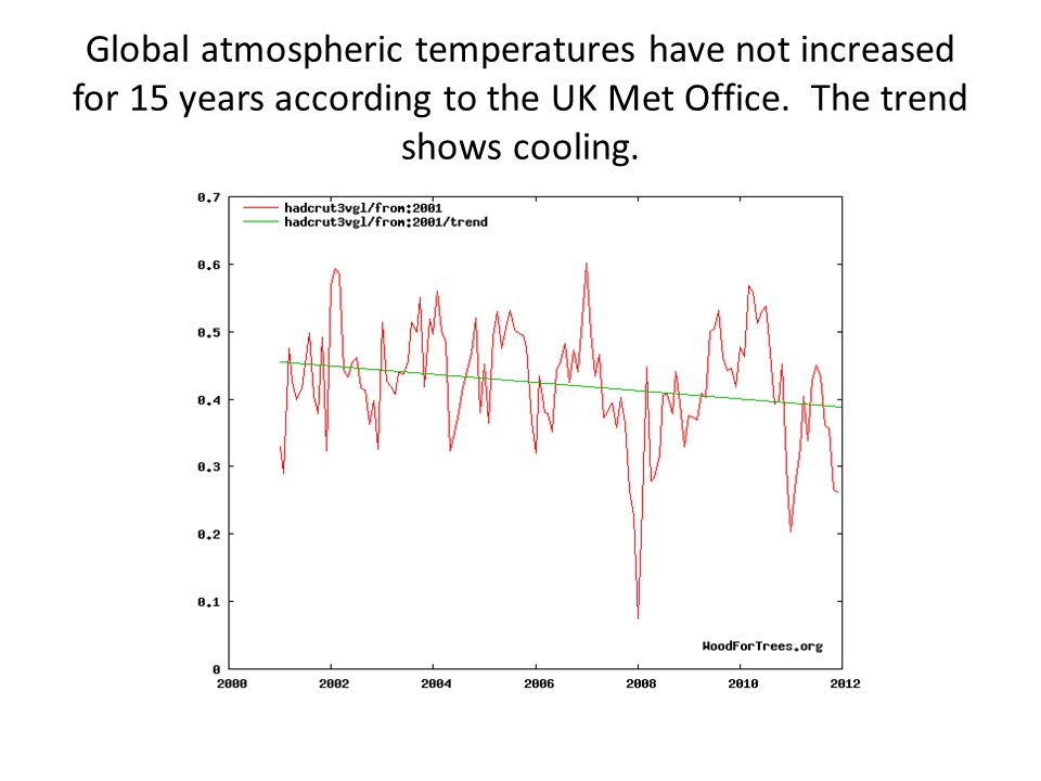 Global atmospheric temperatures have not increased for 15 years according to the UK Met Office.