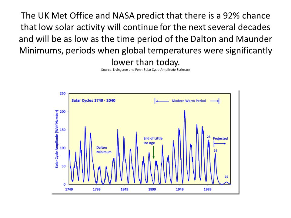 The UK Met Office and NASA predict that there is a 92% chance that low solar activity will continue for the next several decades and will be as low as the time period of the Dalton and Maunder Minimums, periods when global temperatures were significantly lower than today.
