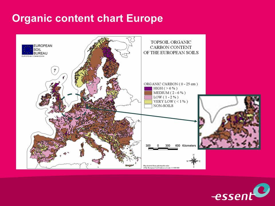 Organic content chart Europe