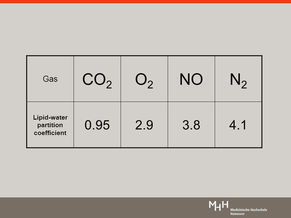 Gas CO 2 O2O2 NON2N2 Lipid-water partition coefficient 0.952.93.84.1