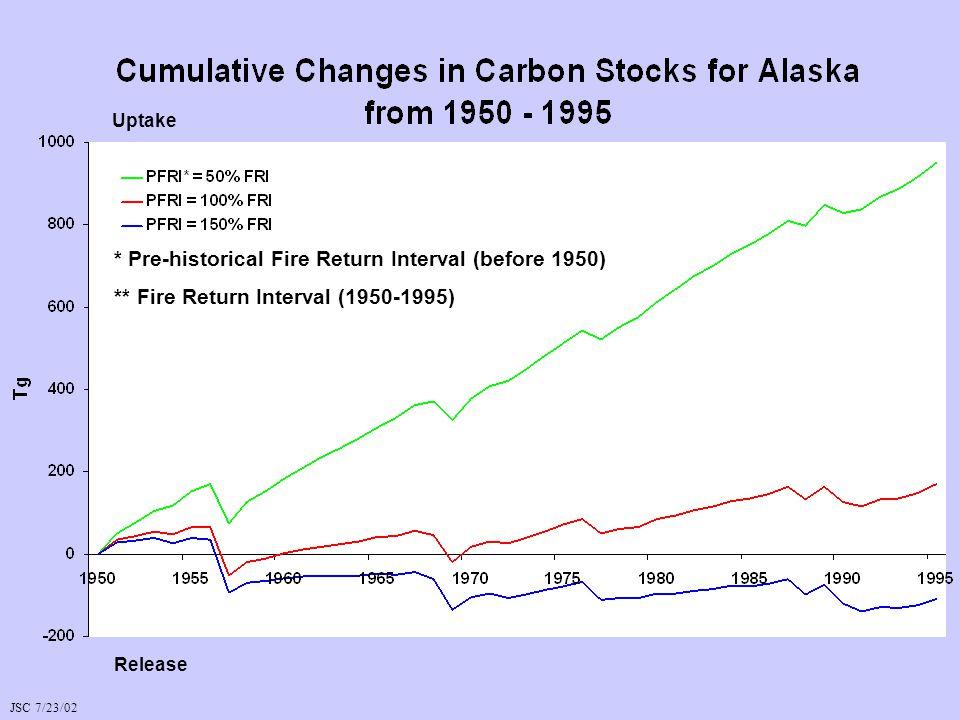 * Pre-historical Fire Return Interval (before 1950) ** Fire Return Interval (1950-1995) Uptake Release JSC 7/23/02