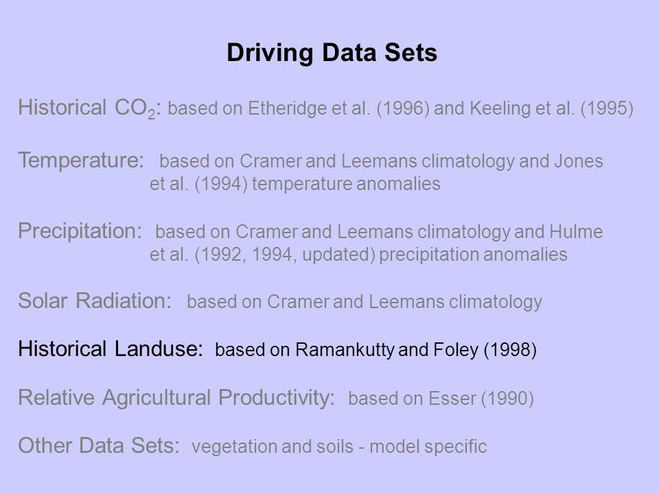 Driving Data Sets Historical CO 2 : based on Etheridge et al.