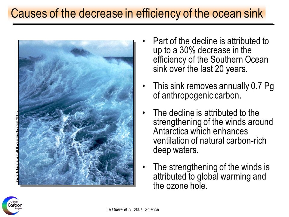 Part of the decline is attributed to up to a 30% decrease in the efficiency of the Southern Ocean sink over the last 20 years.