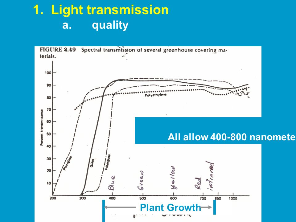 Plant Growth 1. Light transmission a.quality All allow 400-800 nanometers