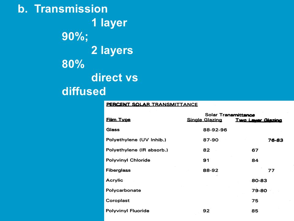 b. Transmission 1 layer 90%; 2 layers 80% direct vs diffused