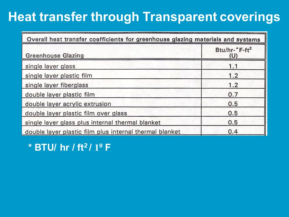 Heat transfer through Transparent coverings * BTU/ hr / ft 2 / 1 0 F