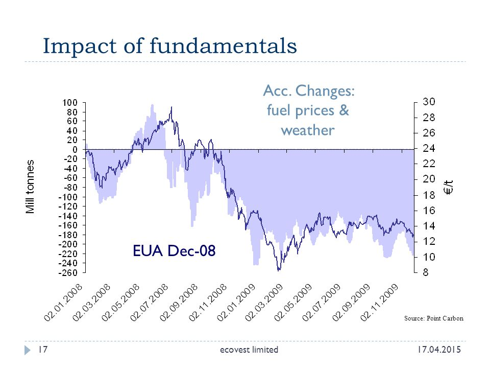 Impact of fundamentals EUA Dec-08 Acc. Changes: fuel prices & weather ecovest limited 17 17.04.2015 Source: Point Carbon