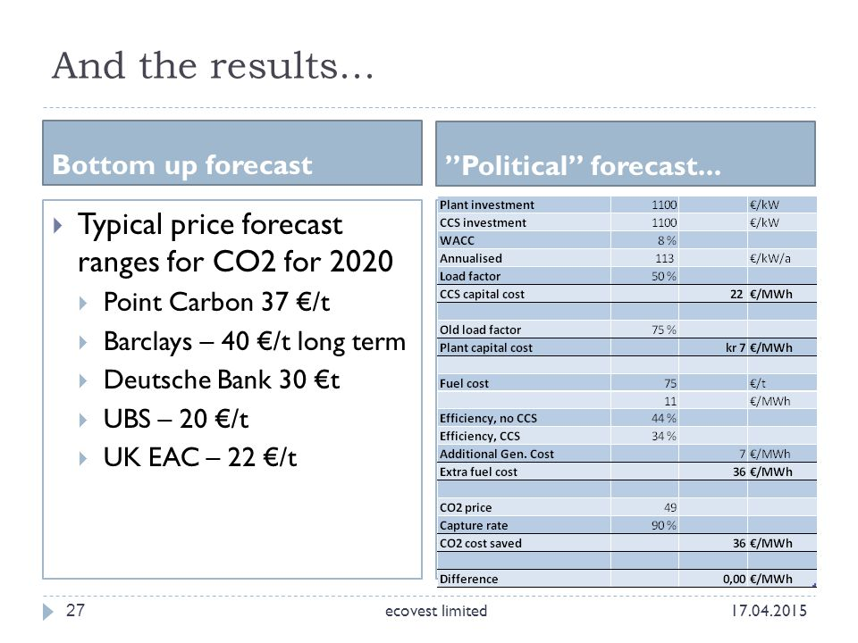 "And the results... Bottom up forecast ""Political"" forecast... 27  Typical price forecast ranges for CO2 for 2020  Point Carbon 37 €/t  Barclays – 4"