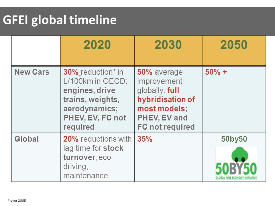 202020302050 New Cars30% reduction* in L/100km in OECD: engines, drive trains, weights, aerodynamics; PHEV, EV, FC not required 50% average improvement globally: full hybridisation of most models; PHEV, EV and FC not required 50% + Global20% reductions with lag time for stock turnover; eco- driving, maintenance 35%50by50 GFEI global timeline * over 2005