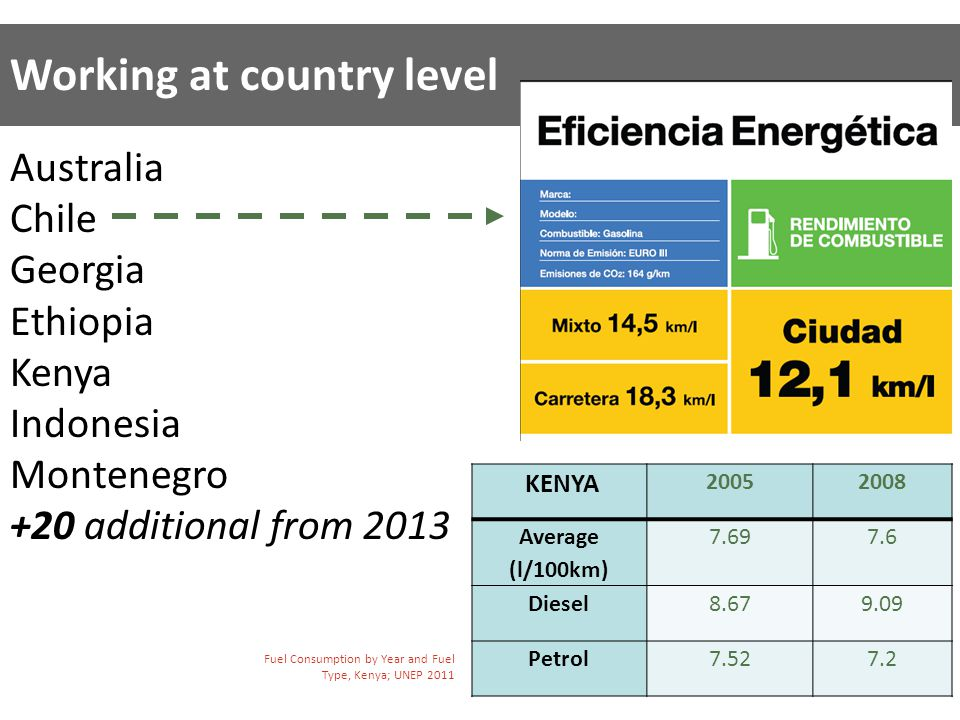 Working at country level Australia Chile Georgia Ethiopia Kenya Indonesia Montenegro +20 additional from 2013 KENYA 20052008 Average (l/100km) 7.697.6 Diesel8.679.09 Petrol7.527.2 Fuel Consumption by Year and Fuel Type, Kenya; UNEP 2011