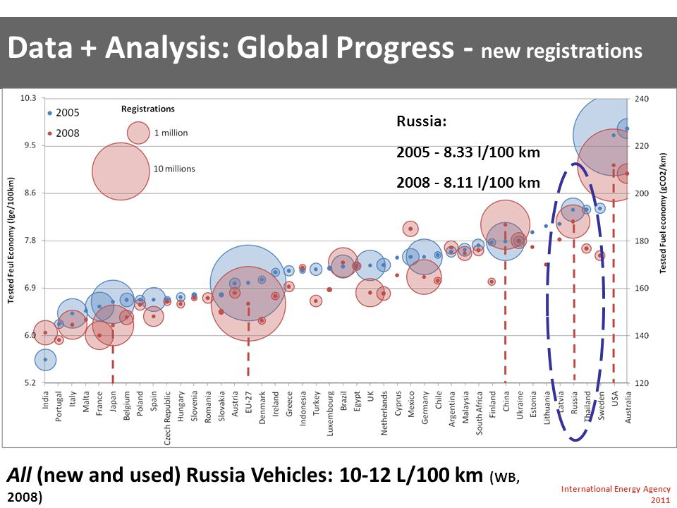 Data + Analysis: Global Progress - new registrations International Energy Agency 2011 All (new and used) Russia Vehicles: 10-12 L/100 km (WB, 2008) Russia: 2005 - 8.33 l/100 km 2008 - 8.11 l/100 km