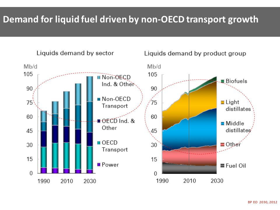 Demand for liquid fuel driven by non-OECD transport growth BP EO 2030, 2012
