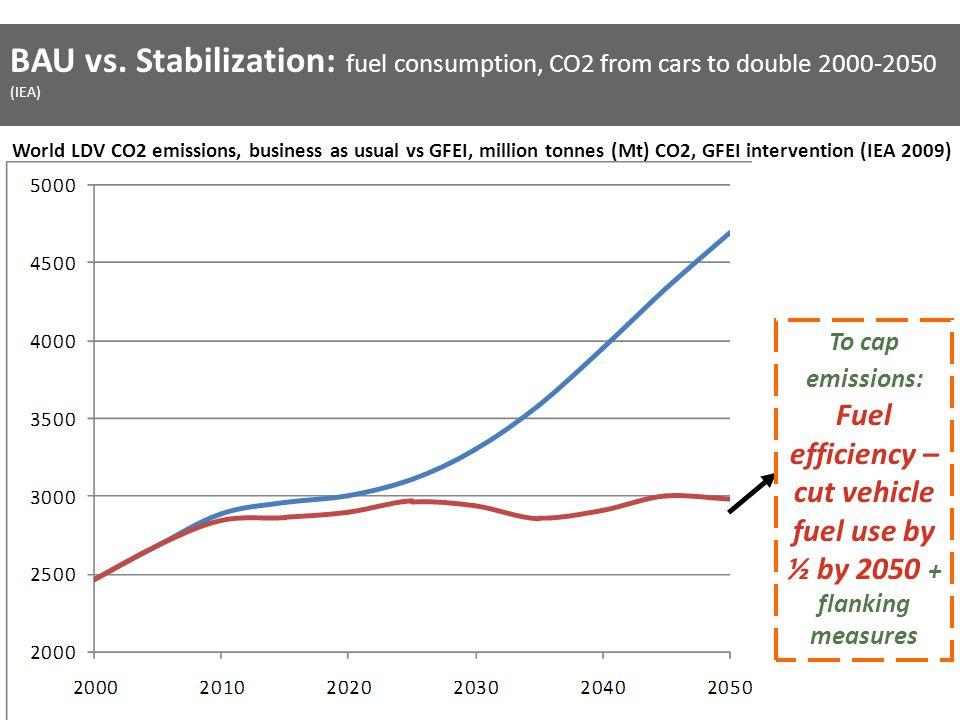World LDV CO2 emissions, business as usual vs GFEI, million tonnes (Mt) CO2, GFEI intervention (IEA 2009) BAU vs.