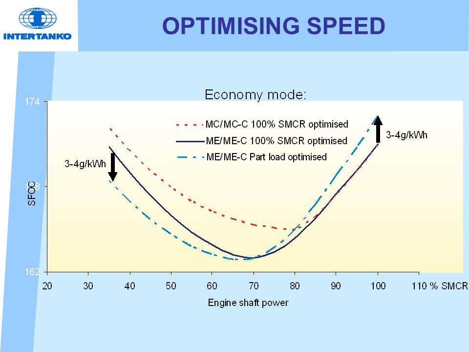 OPTIMISING SPEED