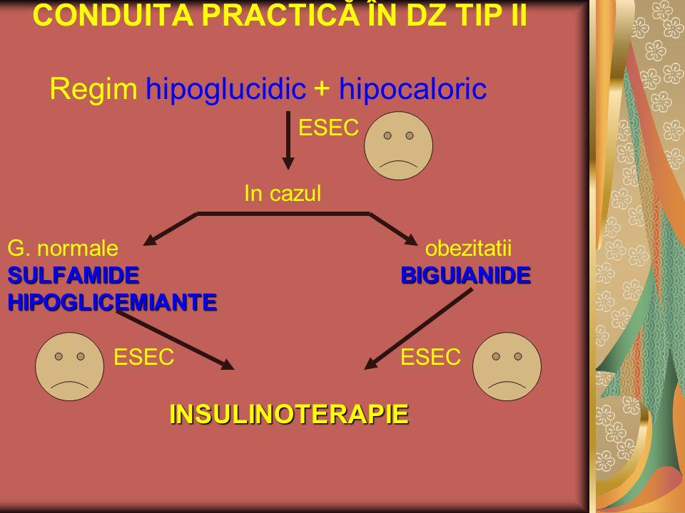 CONDUITA PRACTICĂ ÎN DZ TIP II Regim hipoglucidic + hipocaloric ESEC In cazul G. normale obezitatii SULFAMIDE BIGUIANIDE HIPOGLICEMIANTE ESEC ESEC INS