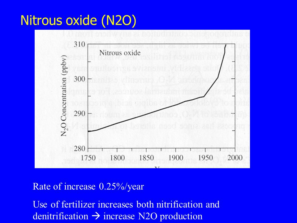 Nitrous oxide (N2O) Rate of increase 0.25%/year Use of fertilizer increases both nitrification and denitrification  increase N2O production