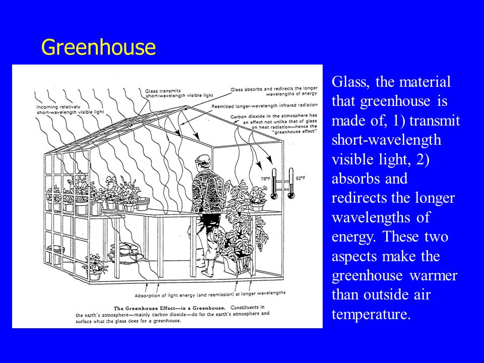 Greenhouse Glass, the material that greenhouse is made of, 1) transmit short-wavelength visible light, 2) absorbs and redirects the longer wavelengths